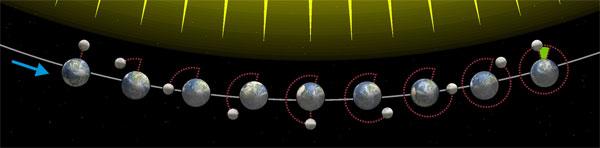 Mesečeve mene i okretanje Meseca oko Zemlje