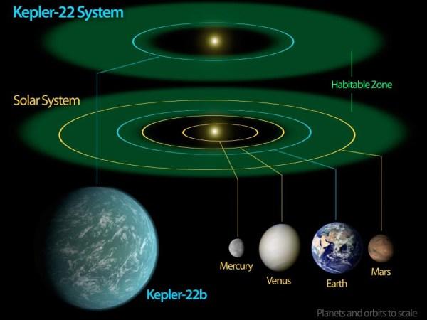Kako naći bliznakinju među 17 milijardi planeta sličnih Zemlji?  Kepler-22b-02